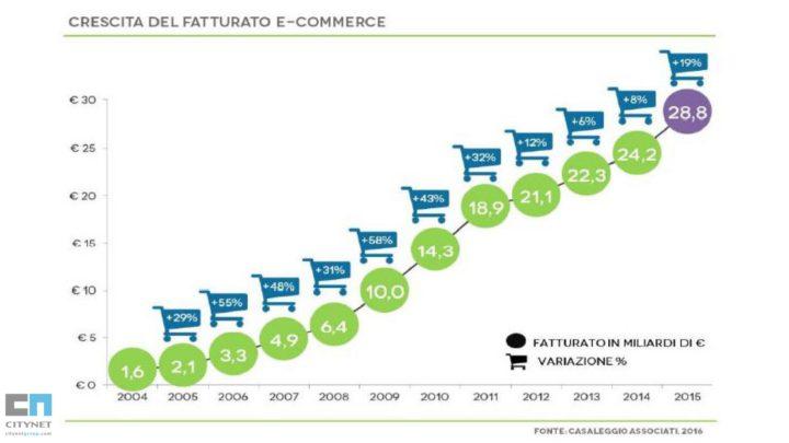 fatturato-ecommerce-in-italia-2016