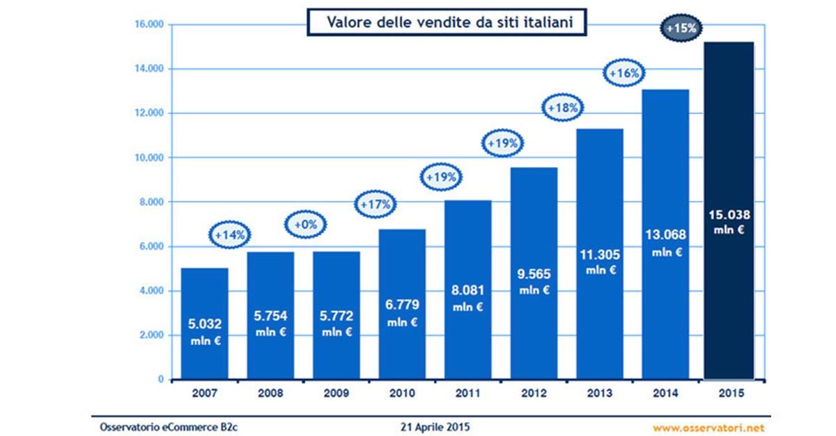 Prosegue la crescita dell'ecommerce in Italia, anche nel 2015.
